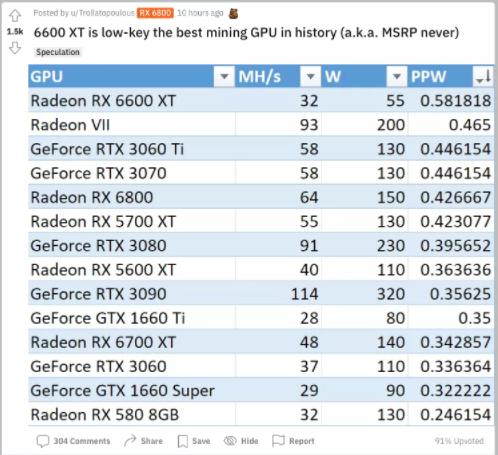 AMD Radeon RX6600 XT